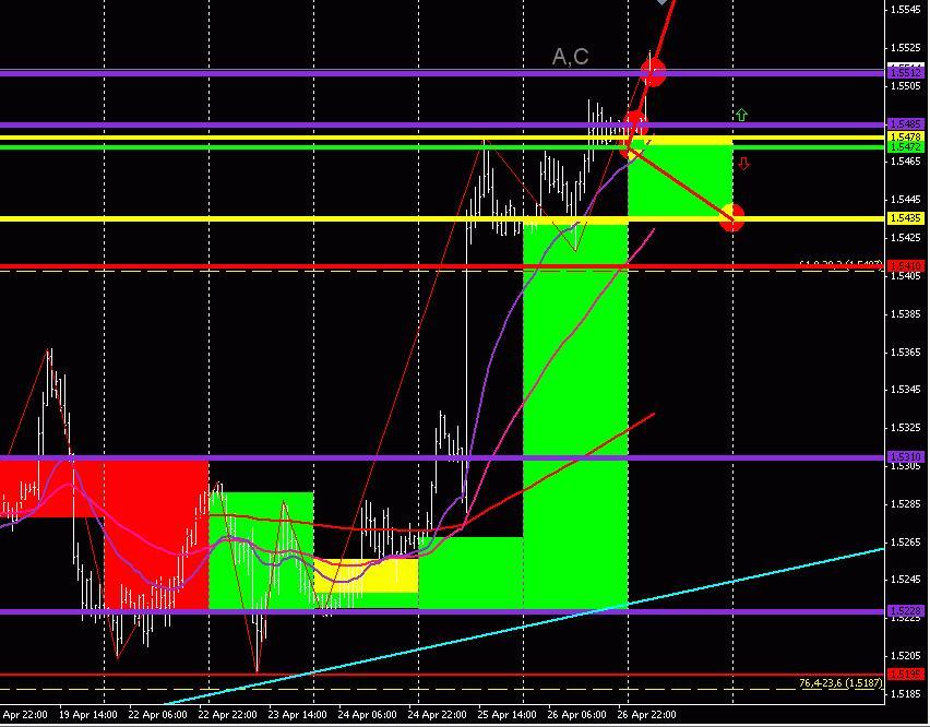 GBP/USD (торговый план на 29 апреля 2013 года)