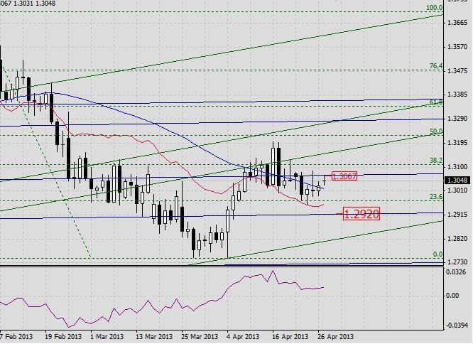 EUR/USD. Прогноз на 29 апреля 2013 г. 2013-04-29