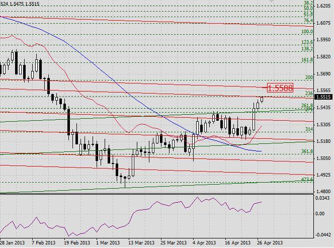 GBP/USD. Прогноз на 29 апреля 2013 г. 2013-04-29