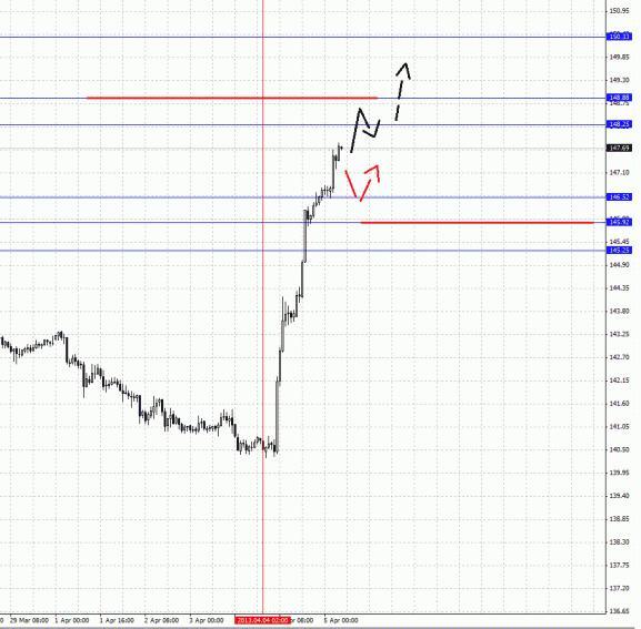 Прогноз по основным валютам на 5 апреля