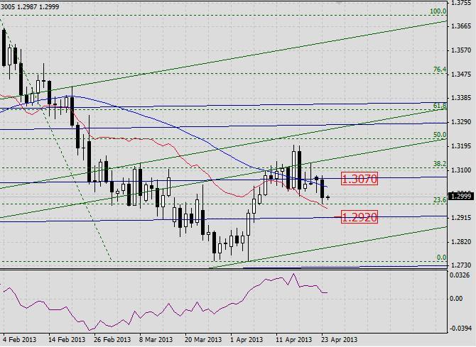 EUR/USD. Прогноз на 24 апреля 2013 г.