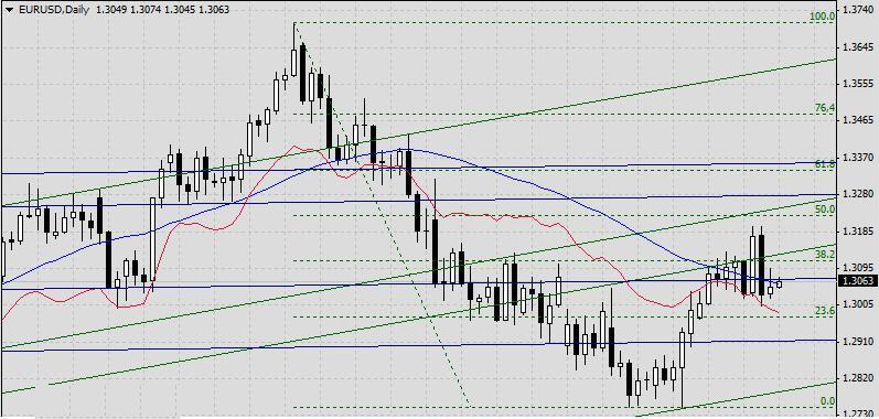 EUR/USD. Прогноз на 19 апреля 2013 г.