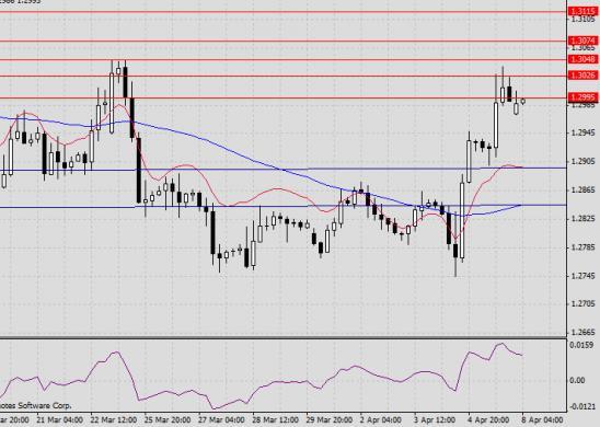 Прогноз  GBP/USD на 8 апреля 2013 г.