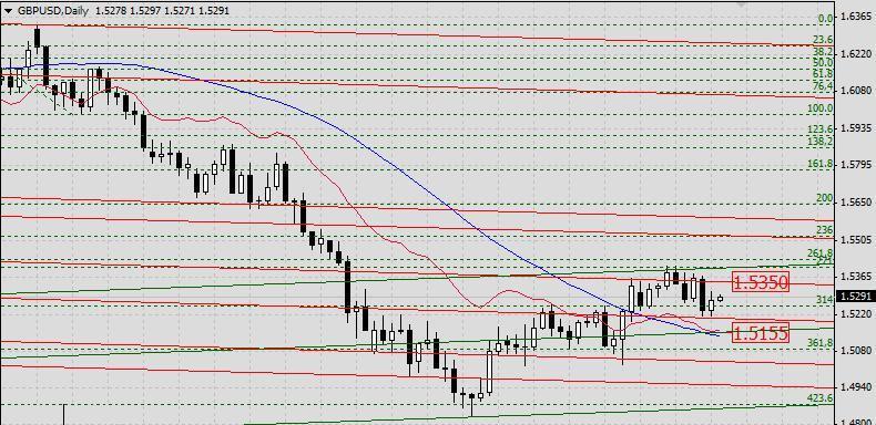 GBP/USD. Прогноз на 19 апреля 2013 г.