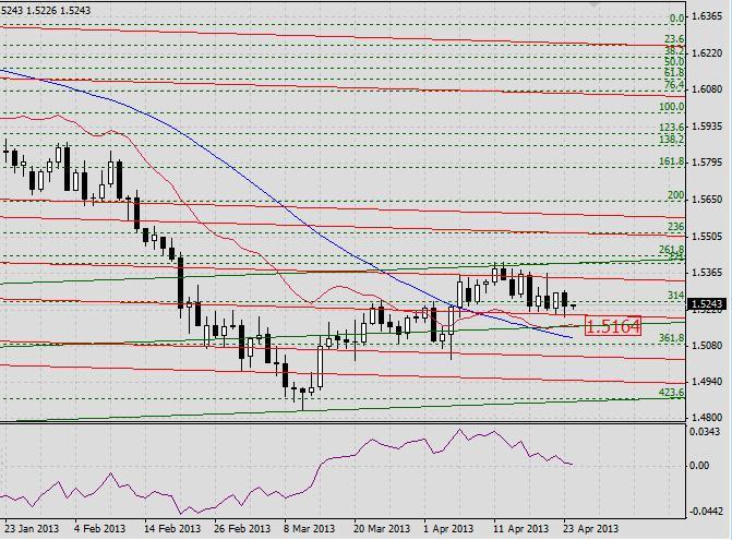 GBP/USD. Прогноз на 24 апреля 2013 г.