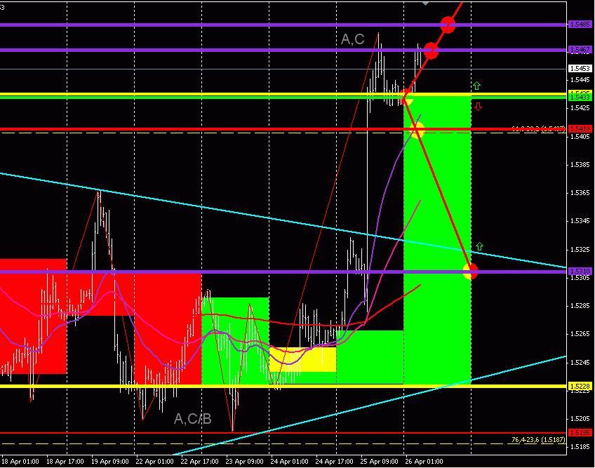GBP/USD (торговый план на 26 апреля 2013 года)