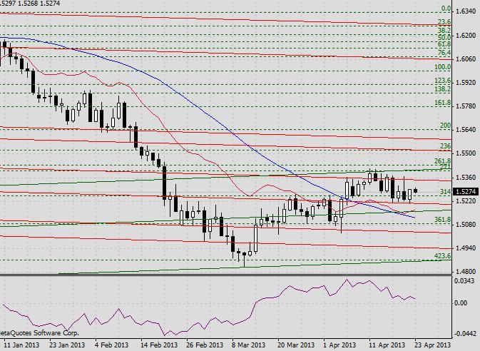 GBP/USD. Прогноз на 23 апреля 2013 г.