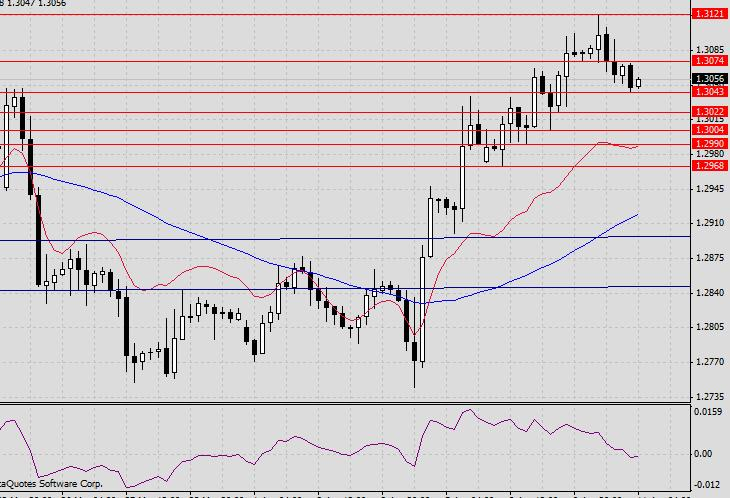 EUR/USD. Прогноз на 11 апреля 2013 г