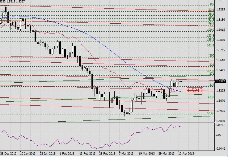 GBP/USD. Прогноз на 11 апреля 2013 г.