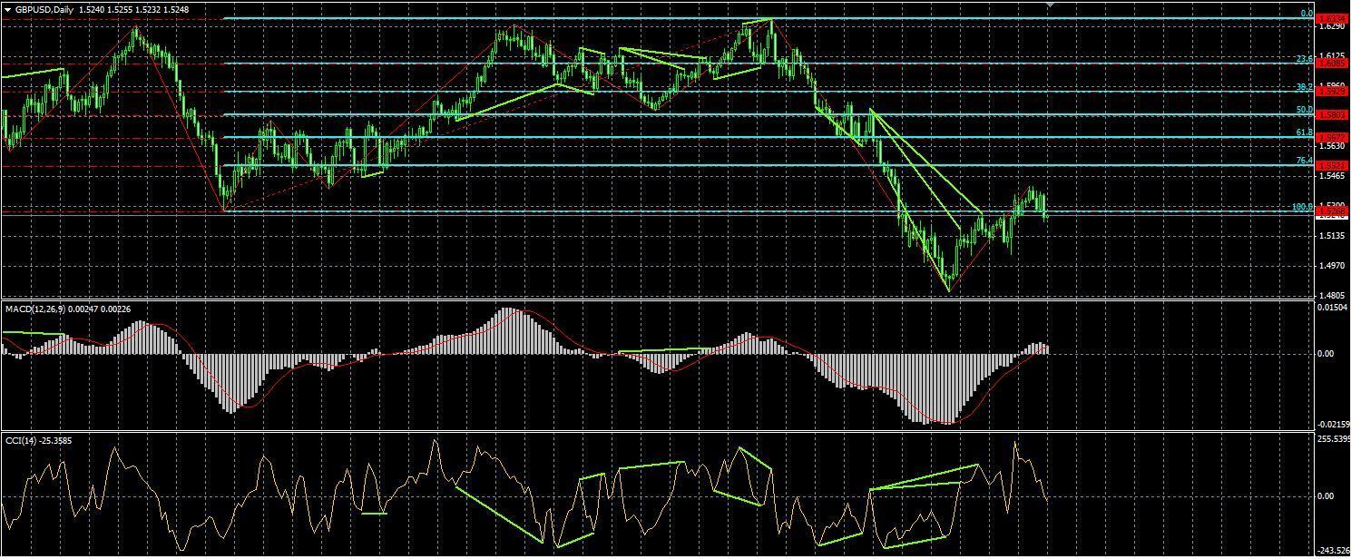 GBP/USD торговый план 2013