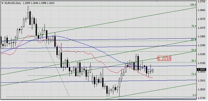 EUR/USD. Прогноз на 26 апреля 2013 г.