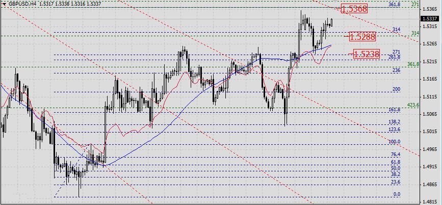 GBP/USD. Прогноз на 10апреля 2013 г.