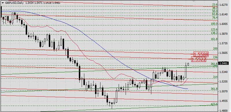 GBP/USD. Прогноз на 26 апреля 2013 г.