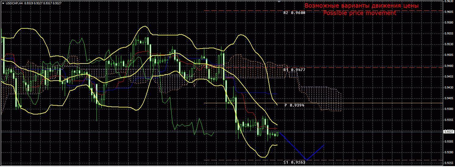 Технический анализ и торговые рекомендации по валютной паре USD/CHF на 10 апреля 2013