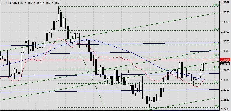 EUR/USD. Прогноз на 1 мая 2013 г. 2013