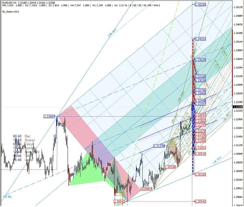 Оценка валютного курса