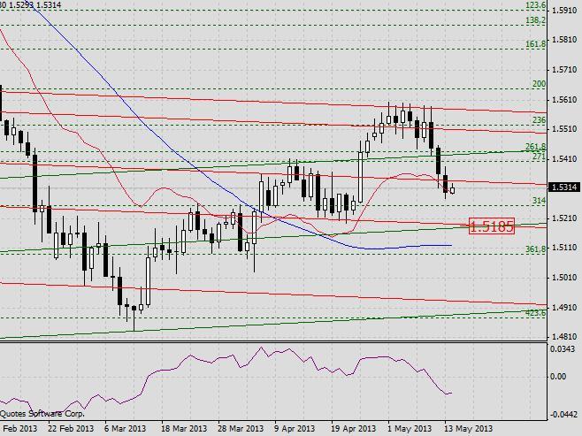 GBP/USD. Прогноз на 14 мая 2013 г.