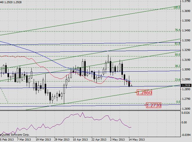 EUR/USD. Прогноз на 15 мая 2013 г.