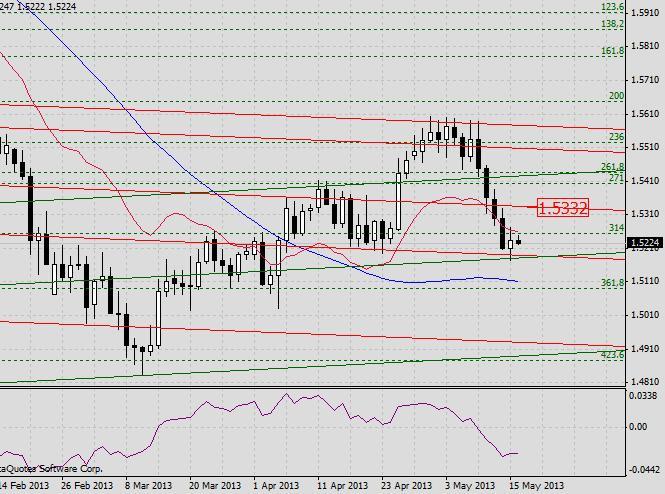 Прогноз GBP/USD