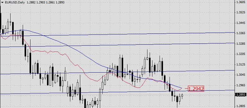 EUR/USD. Прогноз на 21 мая 2013 г.
