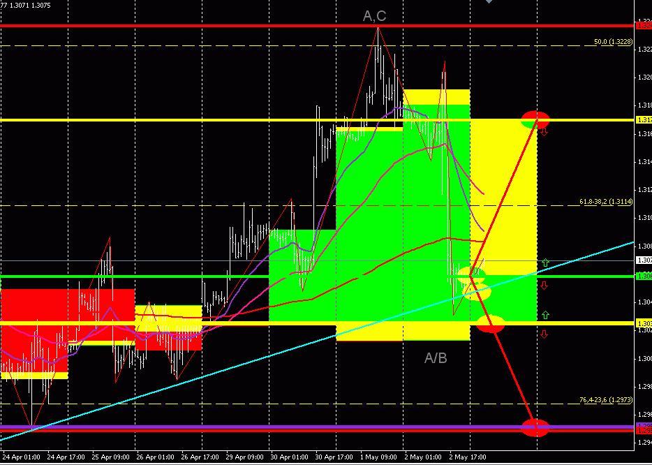 EUR/USD (торговый план на 03 мая 2013 года)
