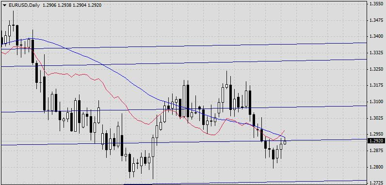 EUR/USD. Прогноз на 22 мая 2013 г.