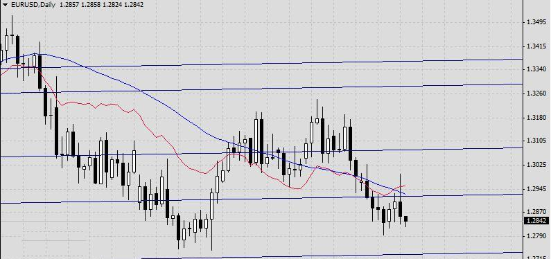 Прогноз на 23 мая EUR/USD