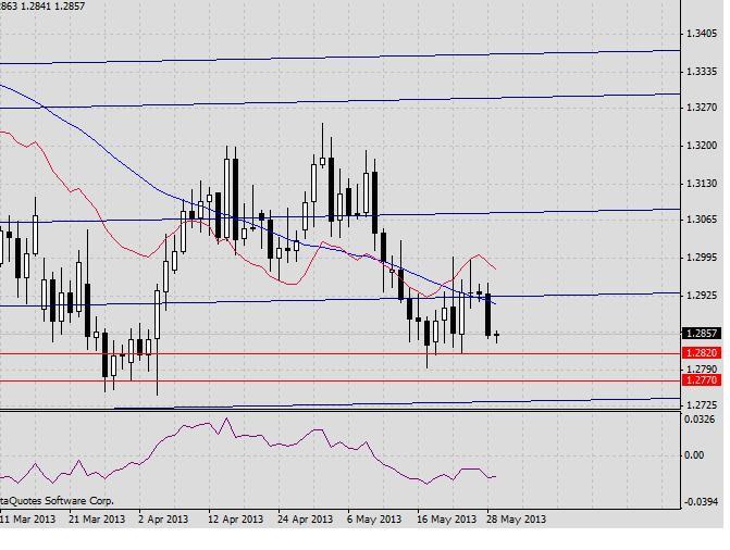 EUR/USD. Прогноз на 29 мая2013 г. 2013-05-29