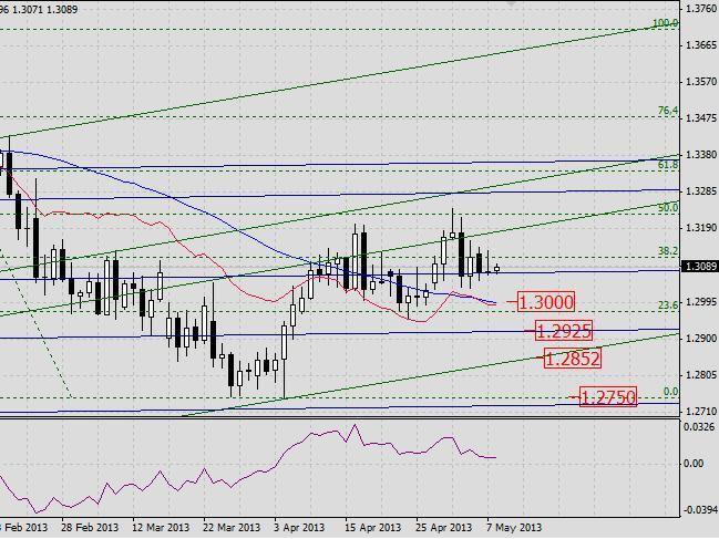 EUR/USD. Прогноз на 8 мая 2013 г.