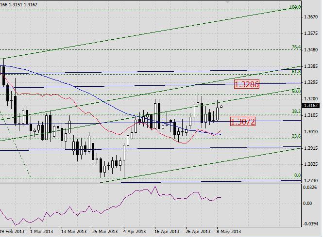 EUR/USD. Прогноз на 9 мая 2013 г.