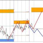 Анализ рынка форекс на 10.05.2013г.