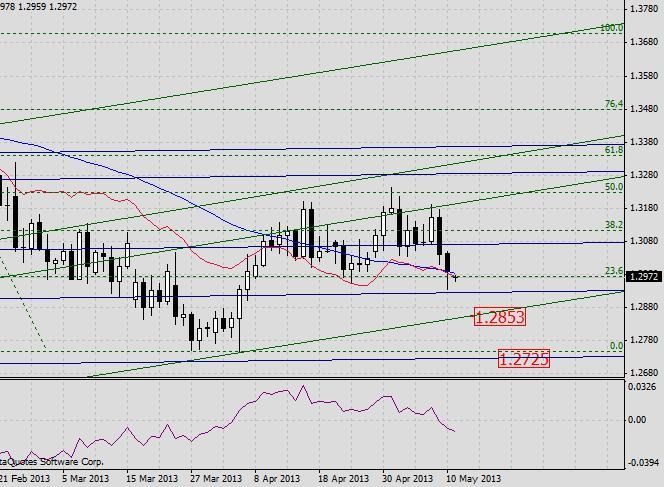 EUR/USD. Прогноз на 13 мая2013 г.