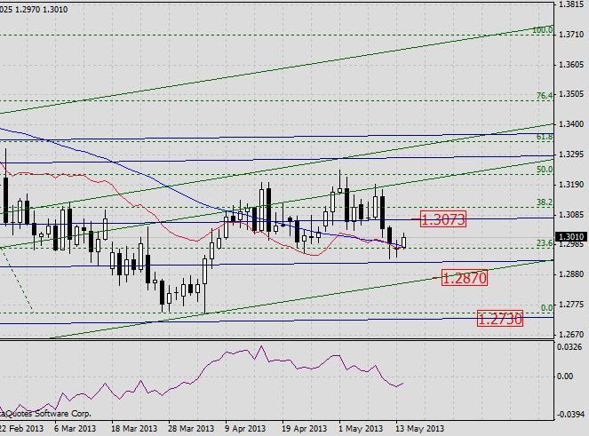 EUR/USD. Прогноз на 14 мая 2013 г.