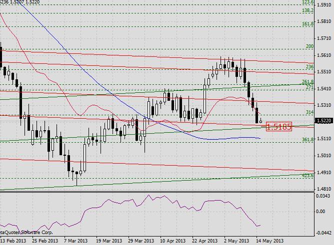 GBP/USD. Прогноз на 15 мая 2013 г.