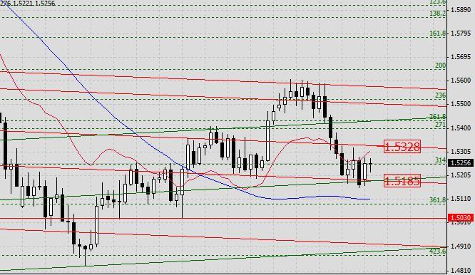 GBP/USD. Прогноз на 21 мая 2013 г.