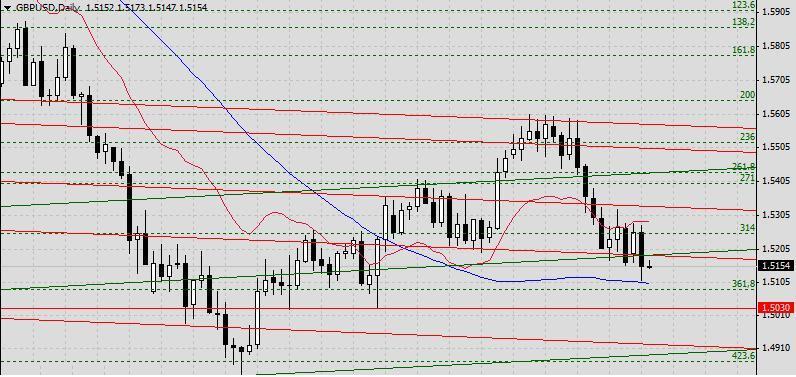 GBP/USD. Прогноз на 22 мая 2013 г. 2013-05-22