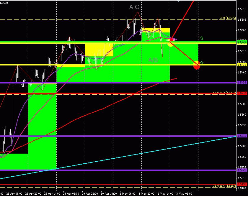 GBP/USD (торговый план на 24 апреля 2013 года)