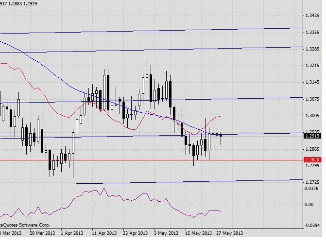 Прогноз на 28 мая EUR/USD