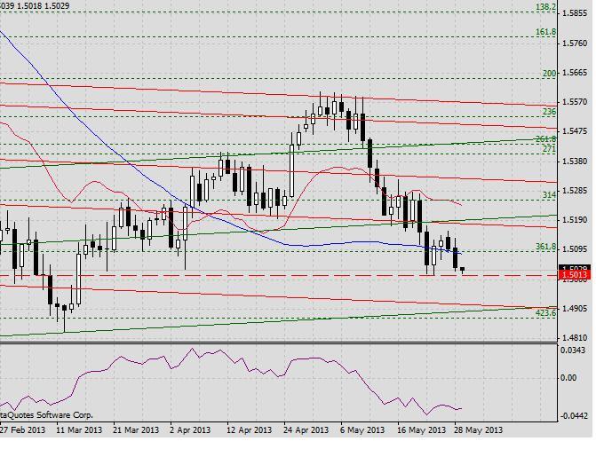 GBP/USD. Прогноз на 29 мая2013 г. 2013-05-29