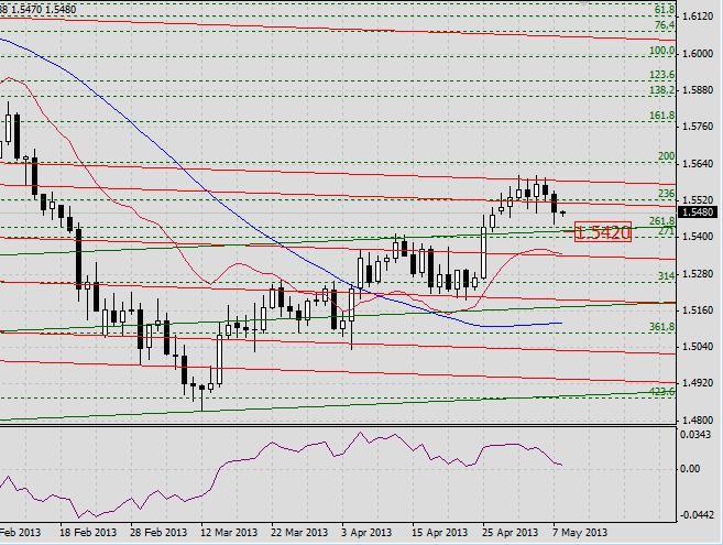 GBP/USD. Прогноз на 8 мая 2013 г.
