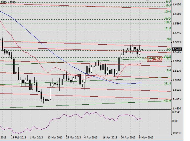 GBP/USD. Прогноз на 9 мая 2013 г.