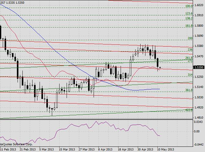 GBP/USD. Прогноз на 13 мая 2013 г.
