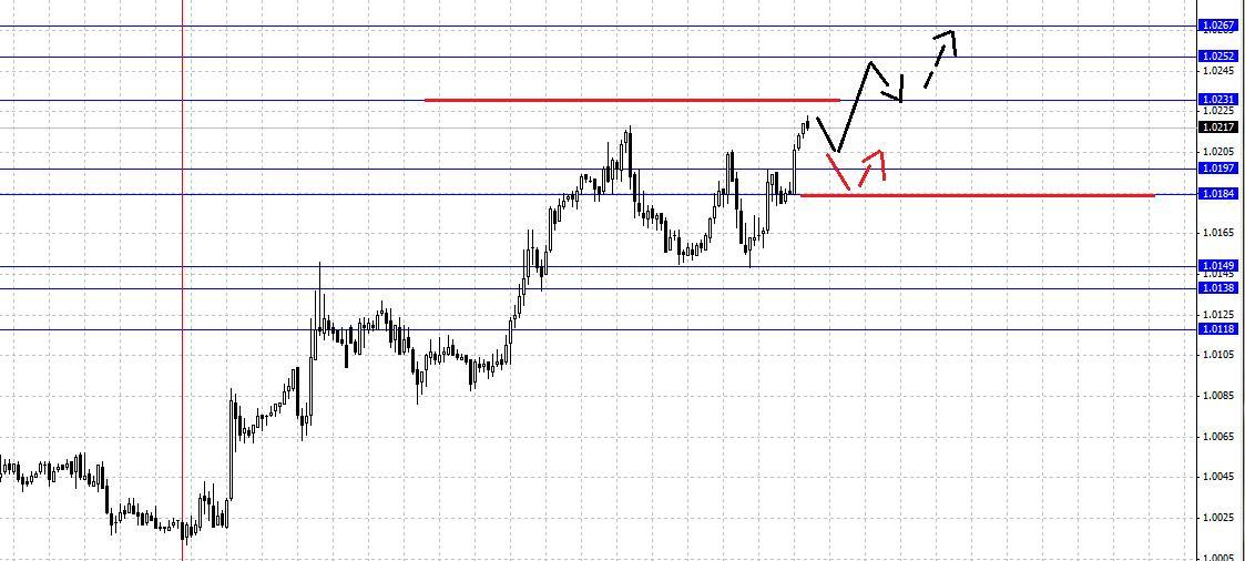 Анализ валютной пары USD/CHF