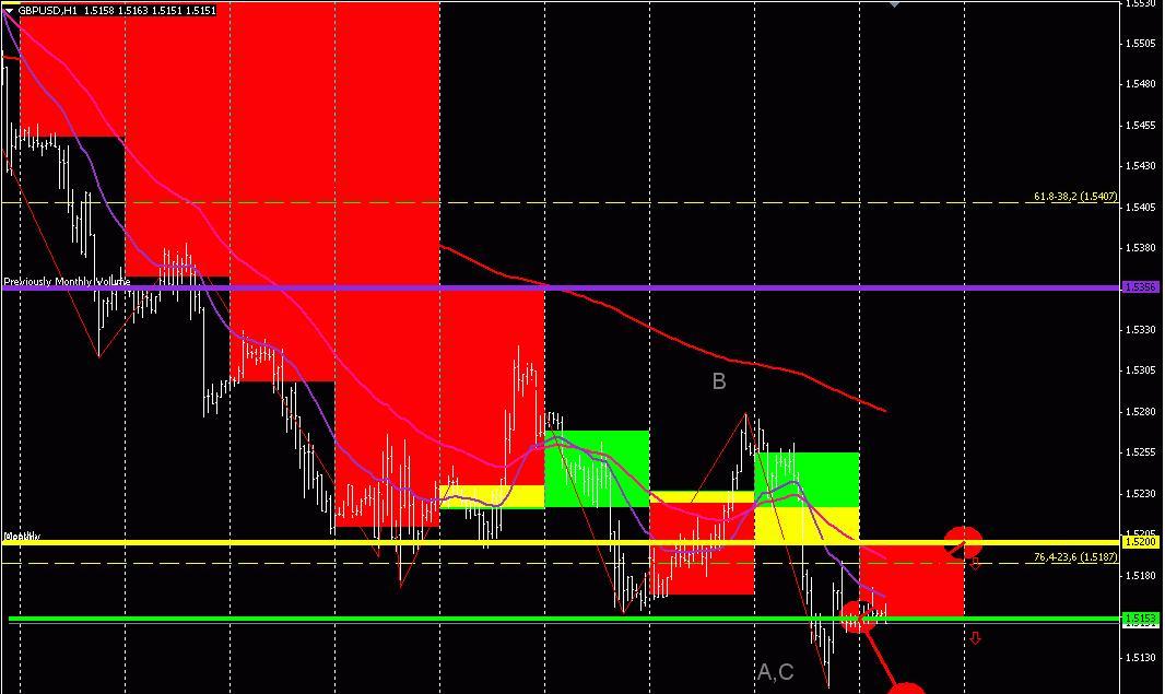 GBP/USD (торговый план на 22 мая 2013 года) 2013-05-22