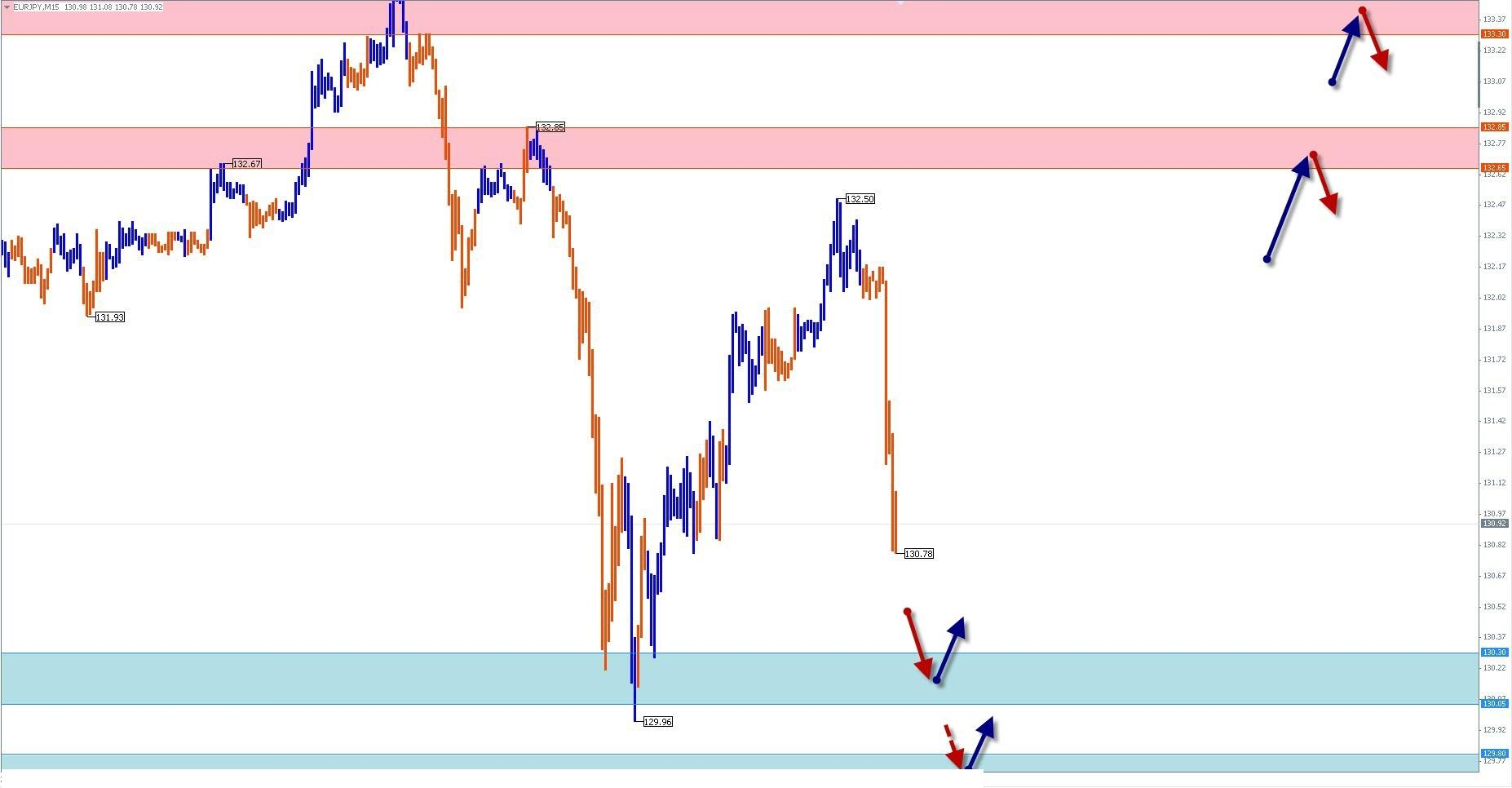 Обзор и прогноз по EUR/JPY на 24.05.13 г.