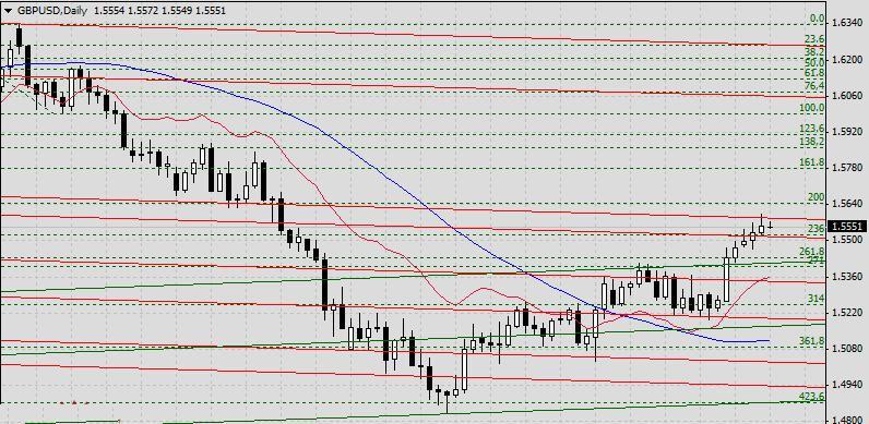 Фундаментальный анализ  GBP/USD на 02 мая 2013г.