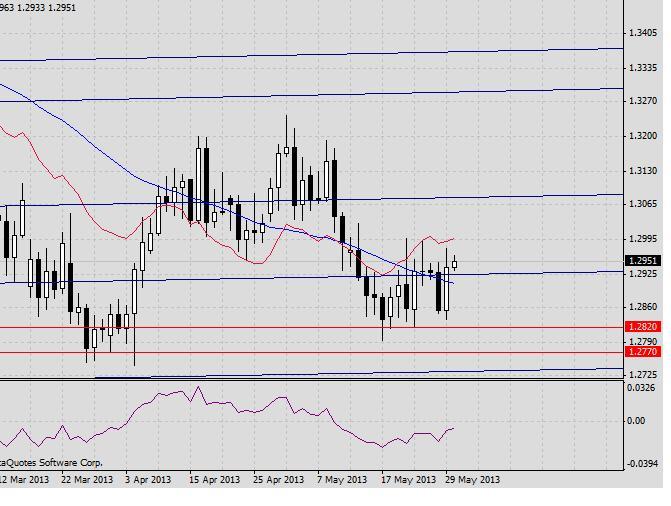 EUR/USD. Прогноз на 30 мая2013 г. 2013-05-30