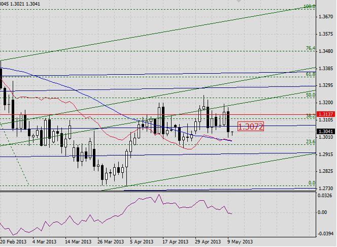 EUR/USD. Прогноз на 10 мая 2013 г.