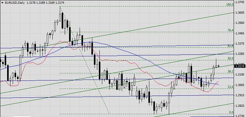 Фундаментальный анализ EUR/USD на 02 мая 2013г.