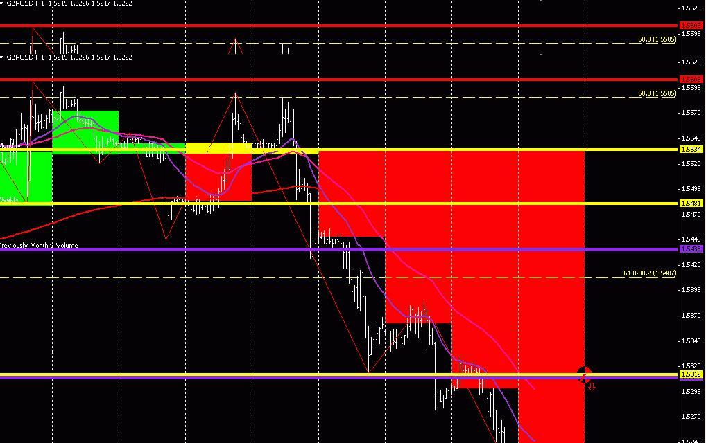 GBP/USD (торговый план на 15 мая 2013 года)